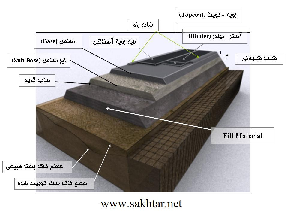 http://sakhtar.persiangig.com/image/Road%20Cover.jpg
